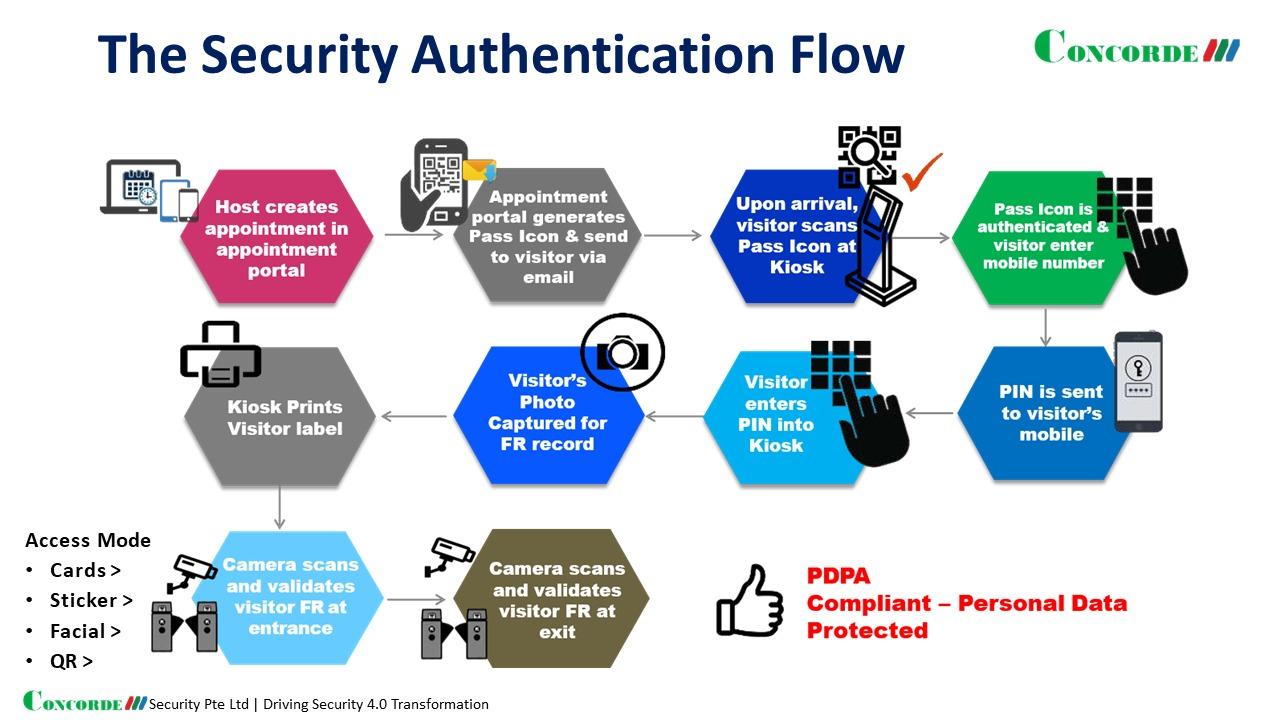 Security Authentication Flow
